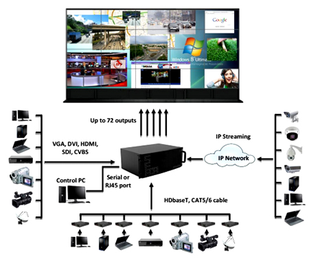 Sistem video wall controller disesuaikan dengan jumlah bentuk signal input dan jumlah monitor display