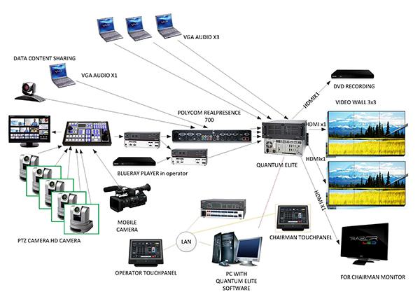 Sistem video wall yang dirancang sesuai dengan kebutuhan pemakai