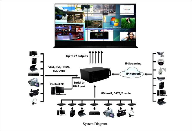 Sistem Video wall processor dengan Samsung multi monitor video display