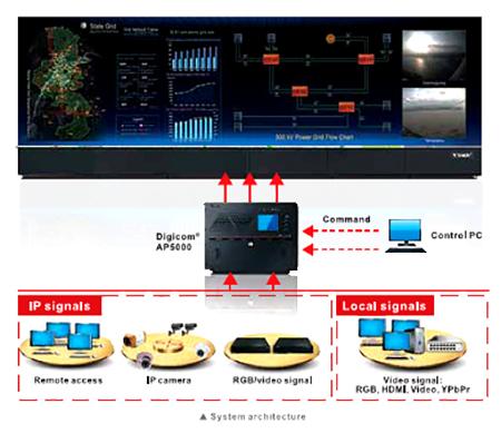 Sistem dari Video wall controller