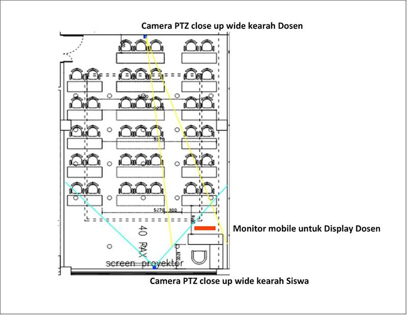 Perancangan sistem pembelajaran jarak jauh
