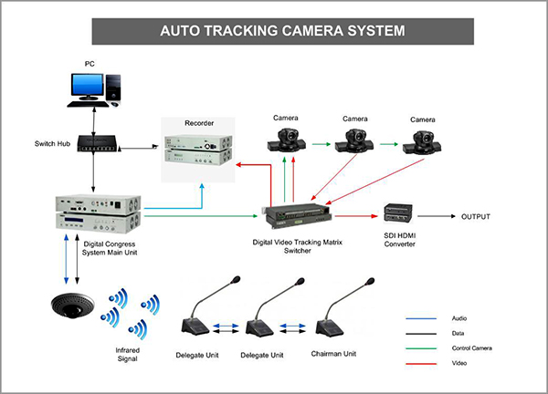 Sistem diagram dari Conference Camera yang dihubungkan dengan Wireless microphone
