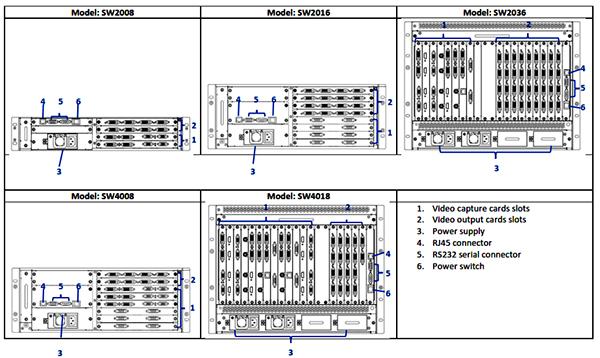 Control Room dengan berbagai ukuran Chasis Video Wall Processor