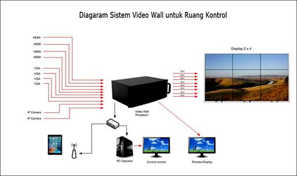 Sistem Diagram Peralatan Control Room