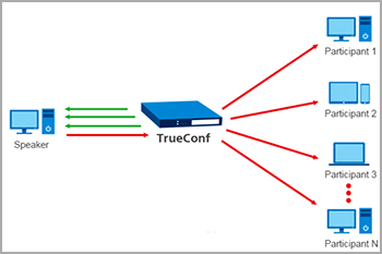 Jual-Trueconf-Teleconference-Software-Server-Indonesia.-Jual-streaming-video