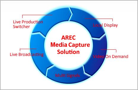 Arec-alat-rekaman-Audiovisual-untuk-pengajaran-di-kelas-sekolah