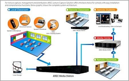 Sistem Arsitektur Pengajaran online Audiovideo di Sekolah Universitas