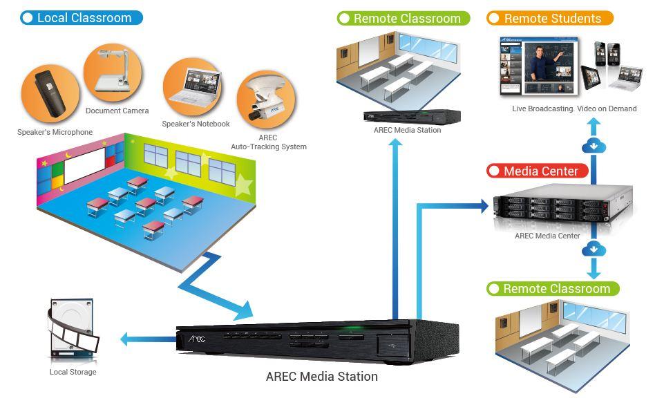 Sistem perekaman audiovisual pengajaran pendidikan di kelas. Arsitektur sistem