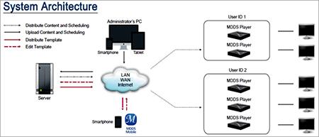 Aplikasi dan signage player  monitor led TV