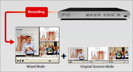 Meeting room Audio Video Recoding Indonesia