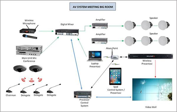 Audiovisual System Integration Indonesia