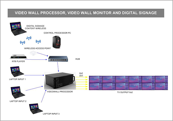 Audiovisual System Integrator Indonesia