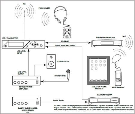 Jual Alat Audio Wifi-FM