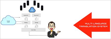 sistem penerjemah bahasa google