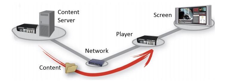 Jual Onelan Network Digital Signage Player