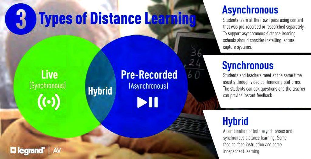 Pengajaran Teleconference Sekolah Universitas