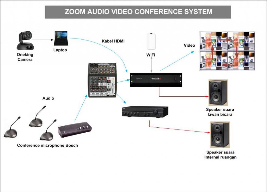 Zoom Teleconference dengan mikrofon Bosch