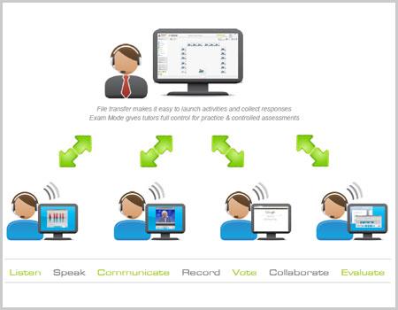 software laboratorium bahasa, alat laboratorium bahasa