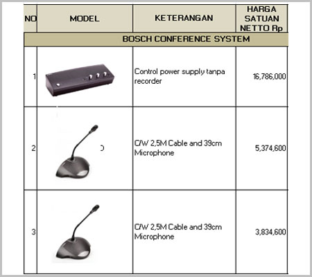 dafta harga mic Bosch CCS 900, Harga Bosch CCS 900 2021