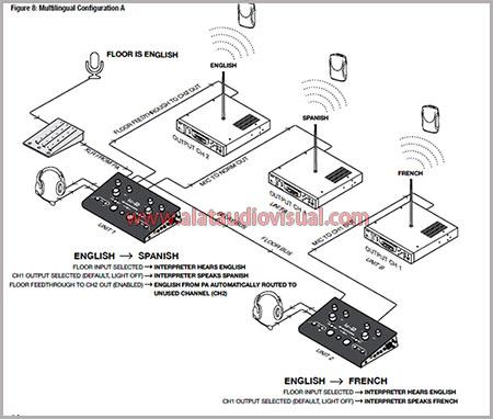 jual interpreter system, alat interpreter system, alat penerjemah
