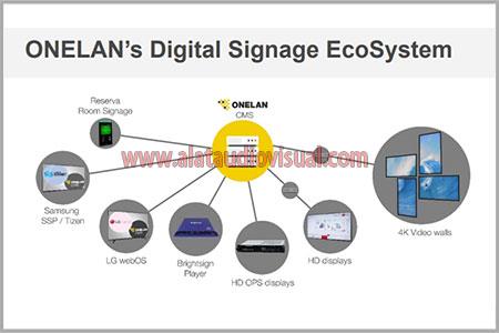 digital signage ecosystem, onelan digital signage, jual digital signage onelan, jual cms onelan