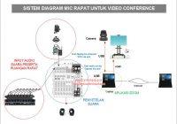 Mikrofon Video Conference Ternyata Ini Cara Kerjanya!
